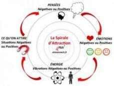 spirale d'attraction